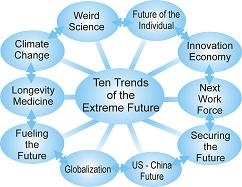 The Top Ten Trends of the Extreme Future